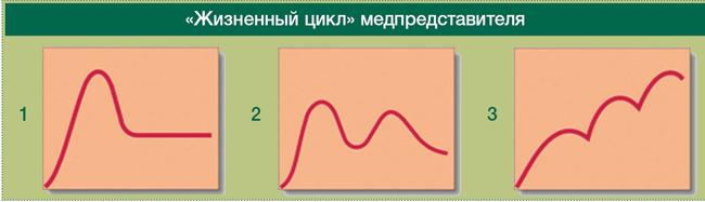 Жизненный цикл медпредставителя