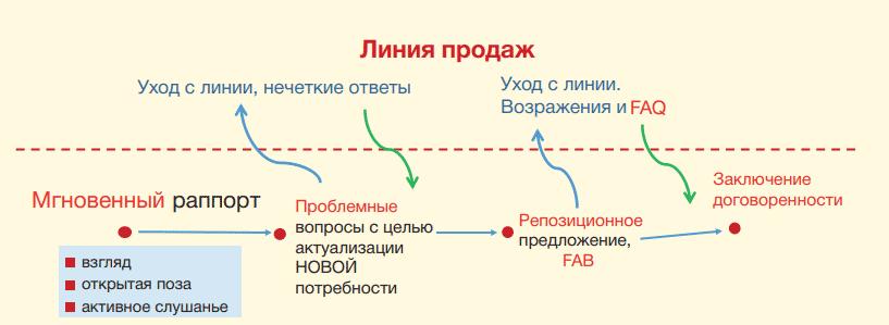 сфе 2018